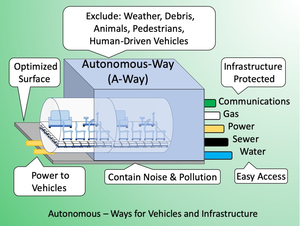 Convoys run inside enclosed Autonomous-Ways. Other infrastructure is also protected inside.