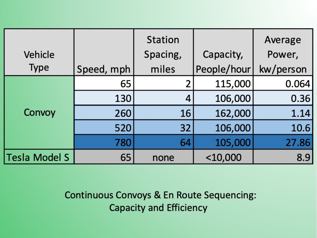 Convoys have speeds from 65 to 780 mph. Station spacings from 2 to 64 miles. Capacities are all over 100,000 people per hour. Average power per person ranges from 64 watts to 28 kw. Teslas at 65 mph have capacity less than 10,000 per hour, and power of 9 kw per person.