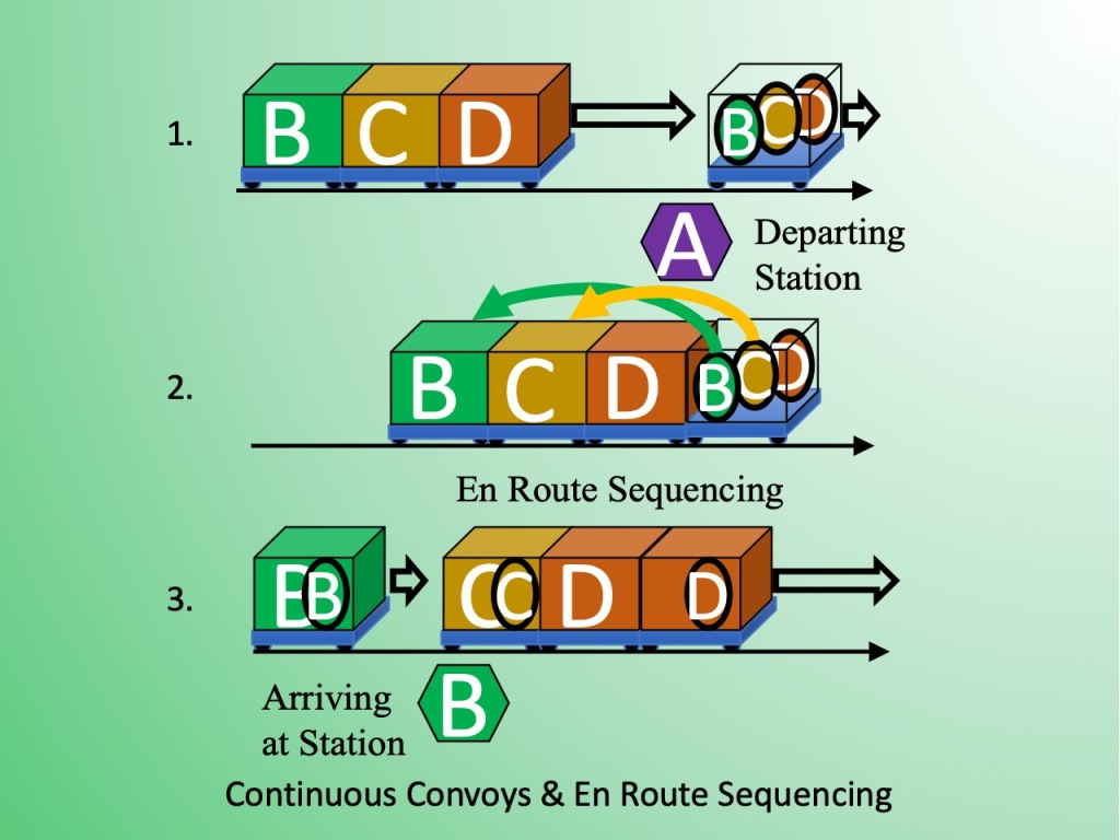 The sequence of Continuous Convoys & En Route Sequencing. Board a vehicle; it accelerates to join the front of an approaching convoy. Walk to the vehicle that will stop at your destination, The last vehicle in a convoy detaches and stops at the next station.