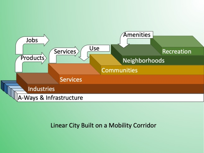 Industries build on top of A-Ways. services, communities, neighborhoods, and recreations layer on top of those to form a single building along the A-Way – a Linear City.